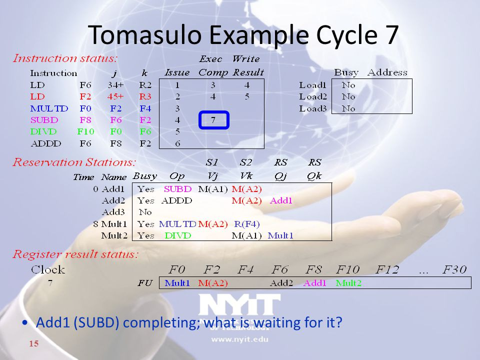 15 Tomasulo Example Cycle 7 Add1 (SUBD) completing; what is waiting for it?