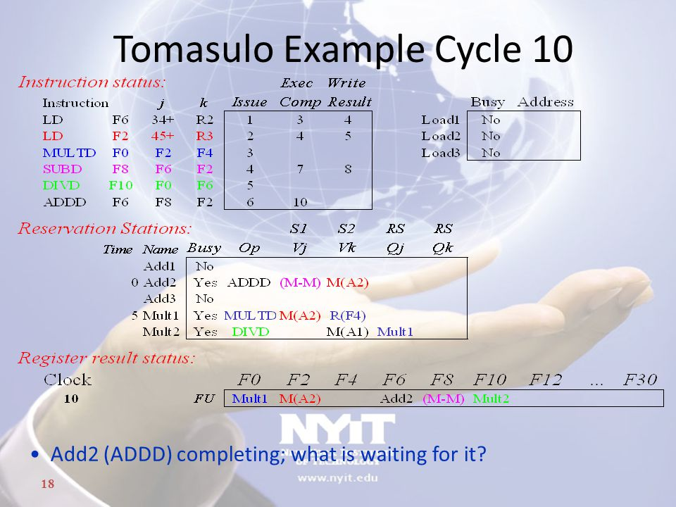 18 Tomasulo Example Cycle 10 Add2 (ADDD) completing; what is waiting for it?