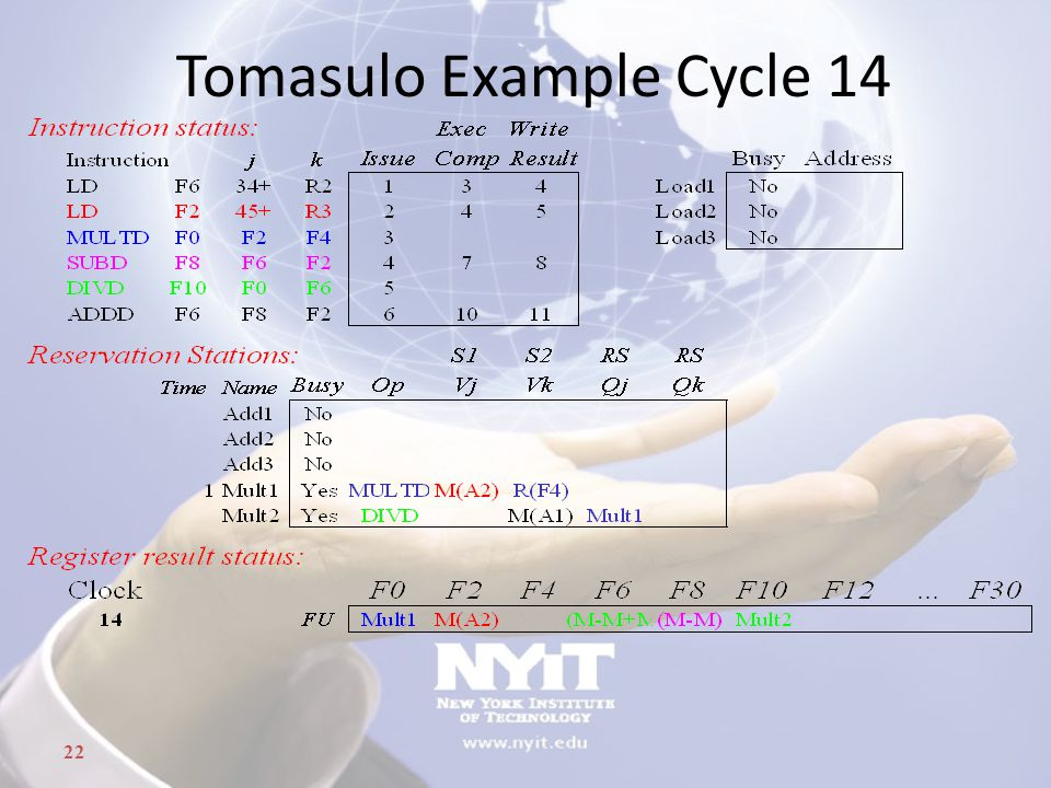 22 Tomasulo Example Cycle 14