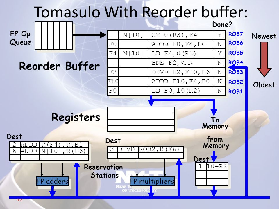 45 3 DIVD ROB2,R(F6) Tomasulo With Reorder buffer: To Memory FP adders FP multipliers Reservation Stations FP Op Queue ROB7 ROB6 ROB5 ROB4 ROB3 ROB2 R