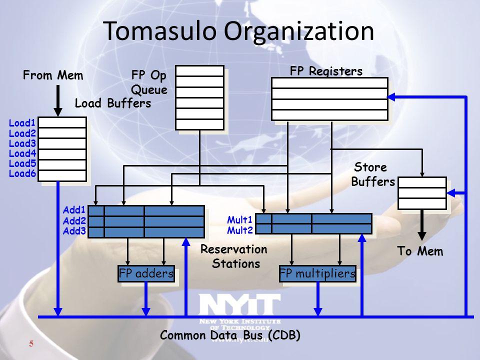 5 Tomasulo Organization FP adders Add1 Add2 Add3 FP multipliers Mult1 Mult2 From Mem FP Registers Reservation Stations Common Data Bus (CDB) To Mem FP