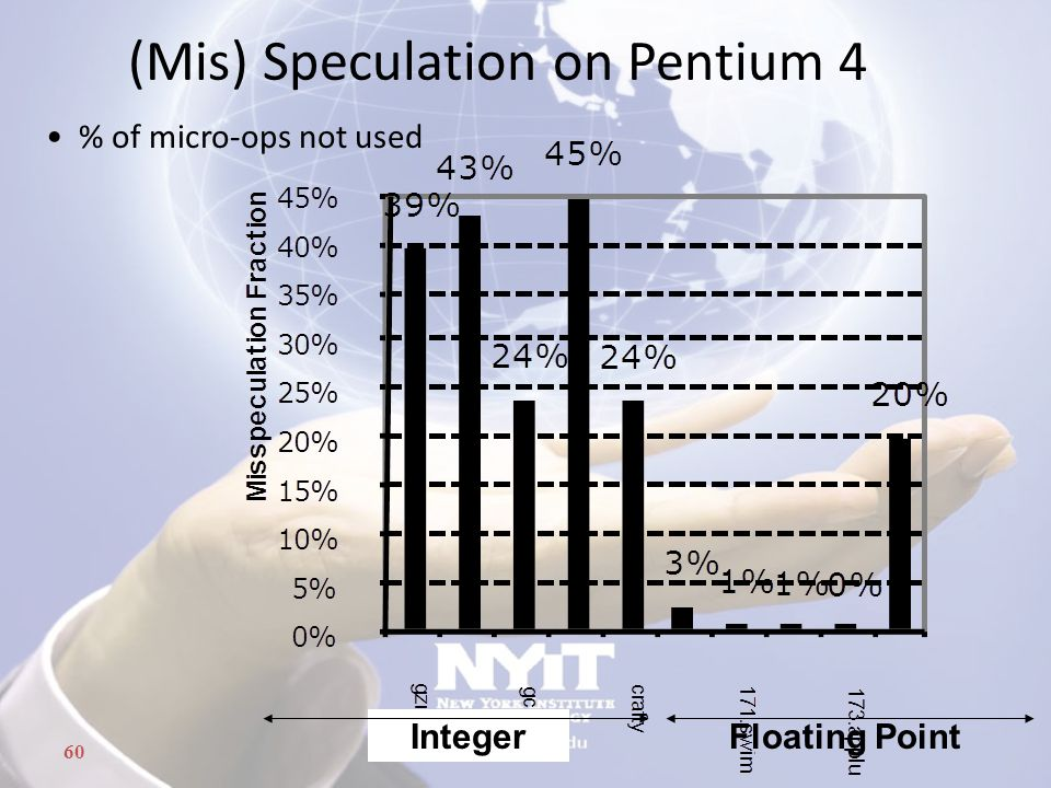 60 (Mis) Speculation on Pentium 4 IntegerFloating Point % of micro-ops not used