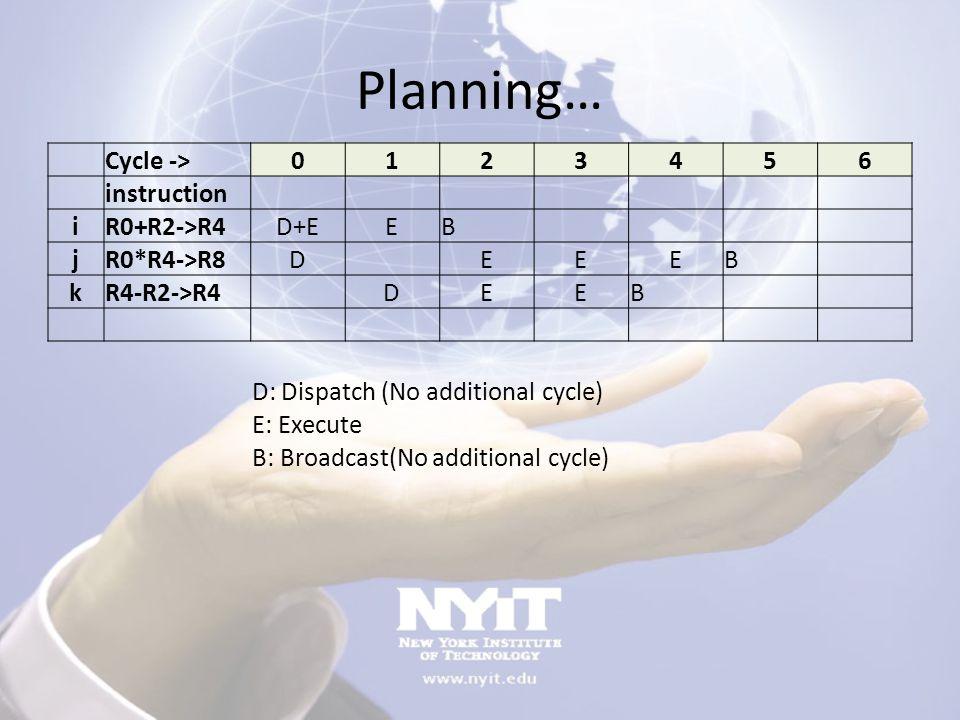 Planning… Cycle -> 0123456 instruction iR0+R2->R4 D+EEB jR0*R4->R8 D EEEB kR4-R2->R4 DEEB D: Dispatch (No additional cycle) E: Execute B: Broadcast(No