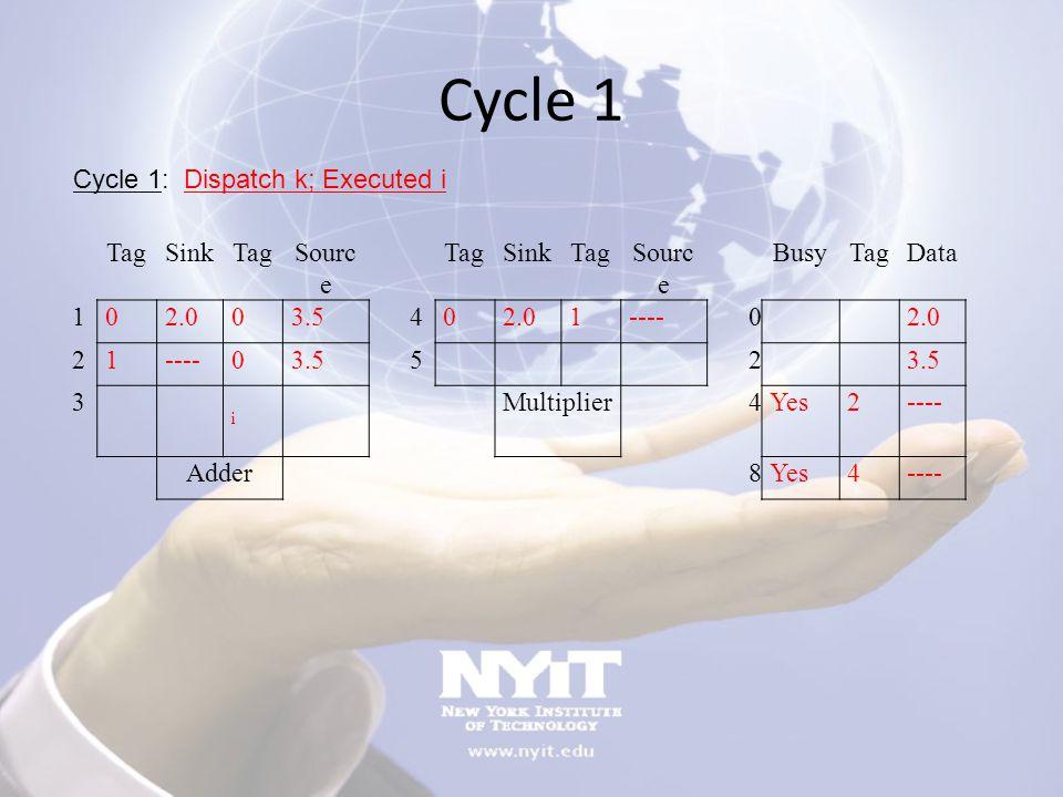 Cycle 1 TagSinkTagSourc e TagSinkTagSourc e BusyTagData 102.003.5 402.01---- 0 2.0 21----03.5 5 2 3 i Multiplier 4Yes2---- Adder 8Yes4---- Cycle 1: Di