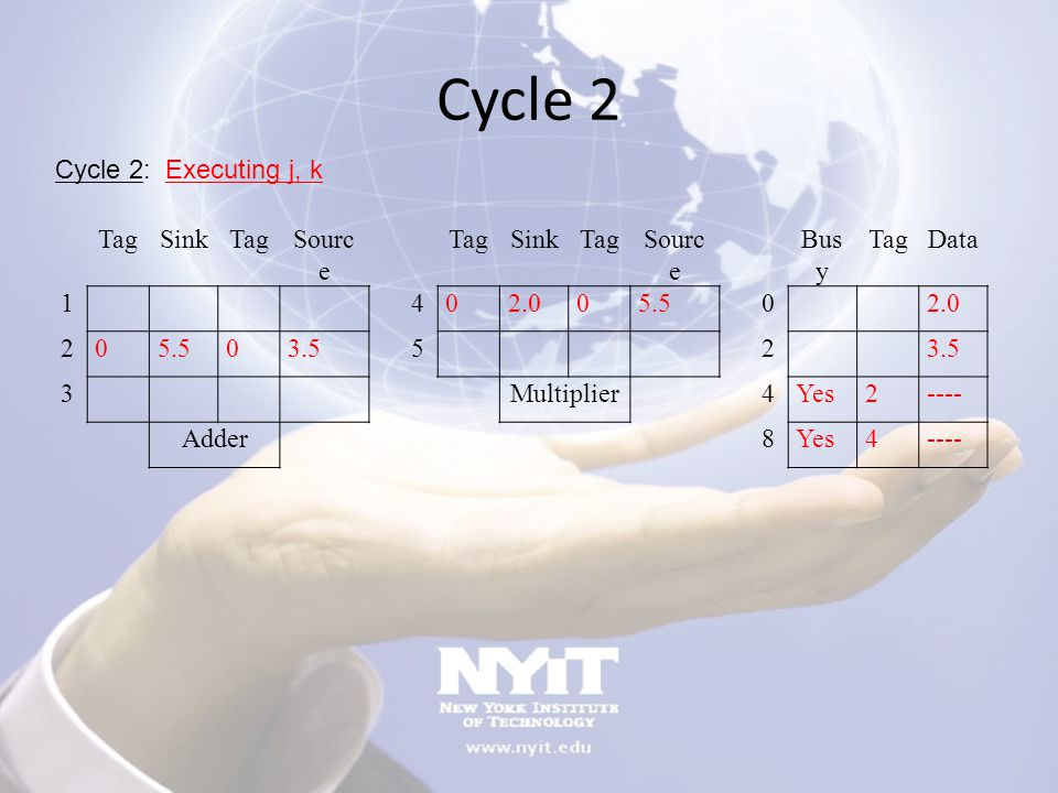 Cycle 2 TagSinkTagSourc e TagSinkTagSourc e Bus y TagData 1 402.005.5 0 2.0 205.503.5 5 2 3 Multiplier 4Yes2---- Adder 8Yes4---- Cycle 2: Executing j,