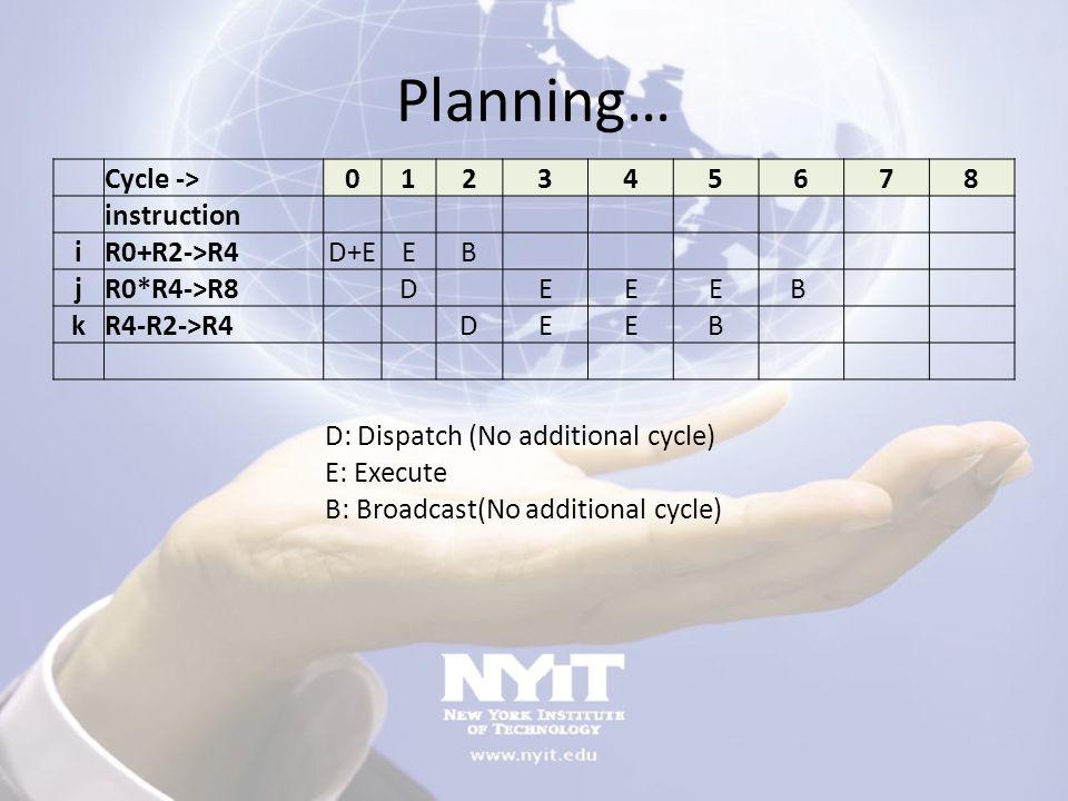 Planning… Cycle -> 012345678 instruction iR0+R2->R4 D+EEB jR0*R4->R8 DEEEB kR4-R2->R4 DEEB D: Dispatch (No additional cycle) E: Execute B: Broadcast(N