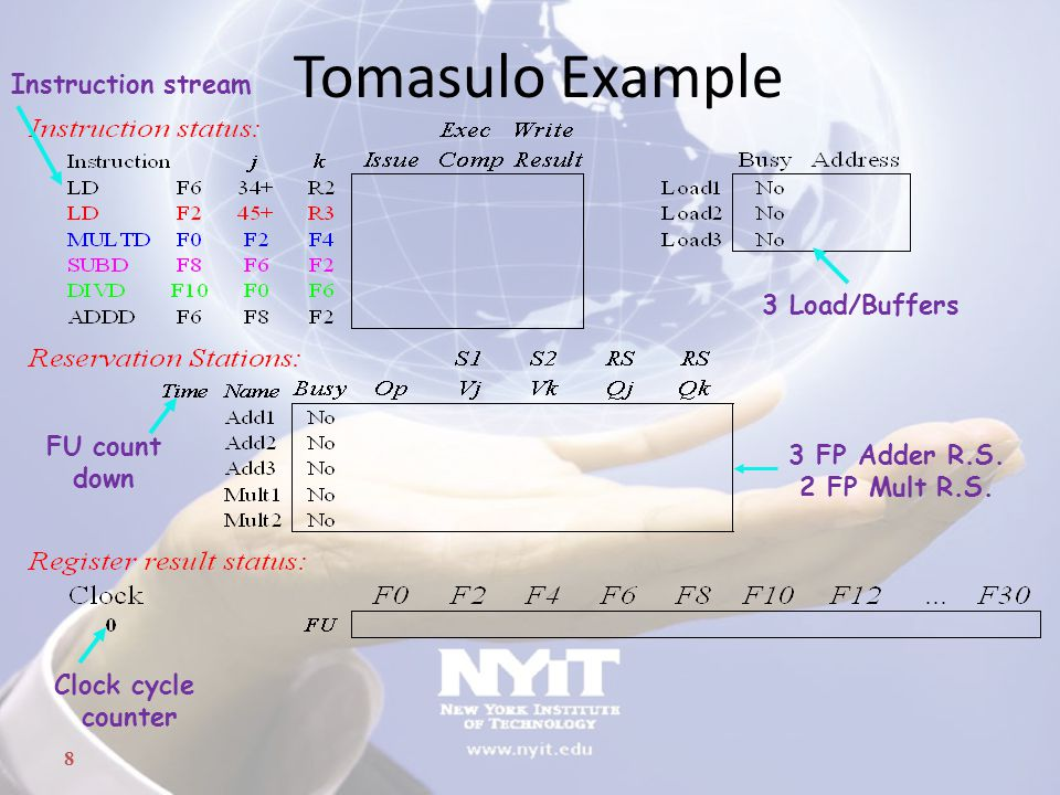 8 Tomasulo Example Clock cycle counter FU count down Instruction stream 3 Load/Buffers 3 FP Adder R.S. 2 FP Mult R.S.