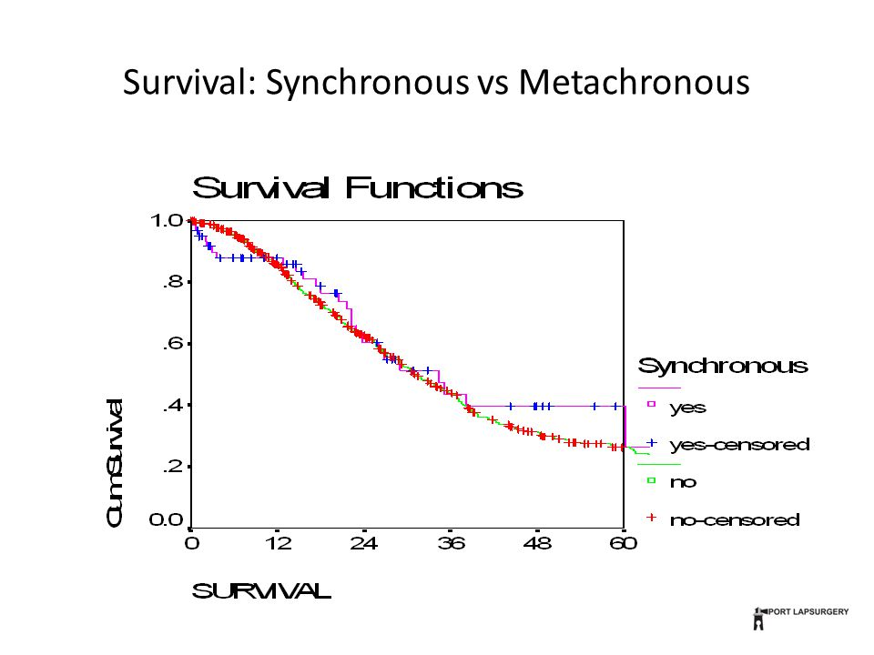 Survival: Synchronous vs Metachronous