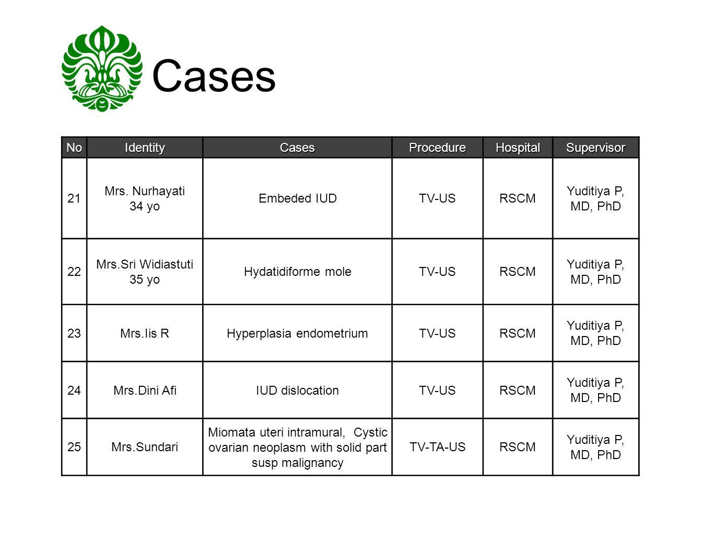 Cases NoIdentityCasesProcedureHospitalSupervisor 21 Mrs. Nurhayati 34 yo Embeded IUDTV-USRSCM Yuditiya P, MD, PhD 22 Mrs.Sri Widiastuti 35 yo Hydatidi