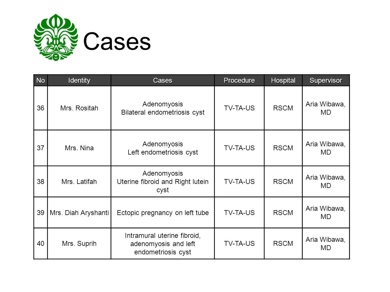 Cases NoIdentityCasesProcedureHospitalSupervisor 36Mrs. Rositah Adenomyosis Bilateral endometriosis cyst TV-TA-USRSCM Aria Wibawa, MD 37Mrs. Nina Aden
