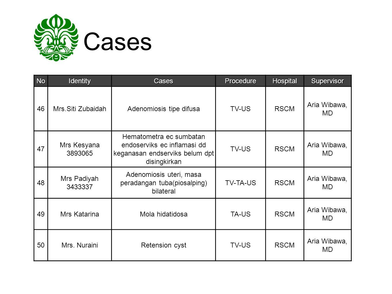 Cases NoIdentityCasesProcedureHospitalSupervisor 46Mrs.Siti ZubaidahAdenomiosis tipe difusaTV-USRSCM Aria Wibawa, MD 47 Mrs Kesyana 3893065 Hematometr
