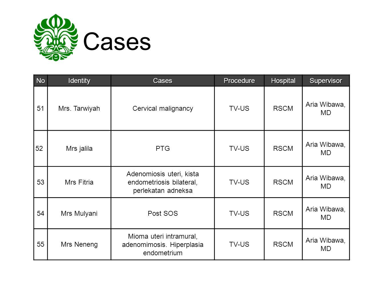 Cases NoIdentityCasesProcedureHospitalSupervisor 51Mrs. TarwiyahCervical malignancyTV-USRSCM Aria Wibawa, MD 52Mrs jalilaPTGTV-USRSCM Aria Wibawa, MD
