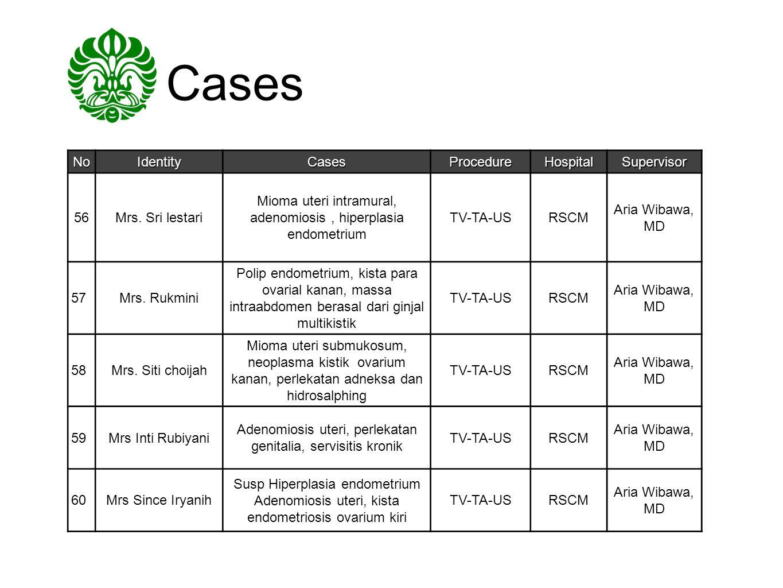 Cases NoIdentityCasesProcedureHospitalSupervisor 56Mrs. Sri lestari Mioma uteri intramural, adenomiosis, hiperplasia endometrium TV-TA-USRSCM Aria Wib