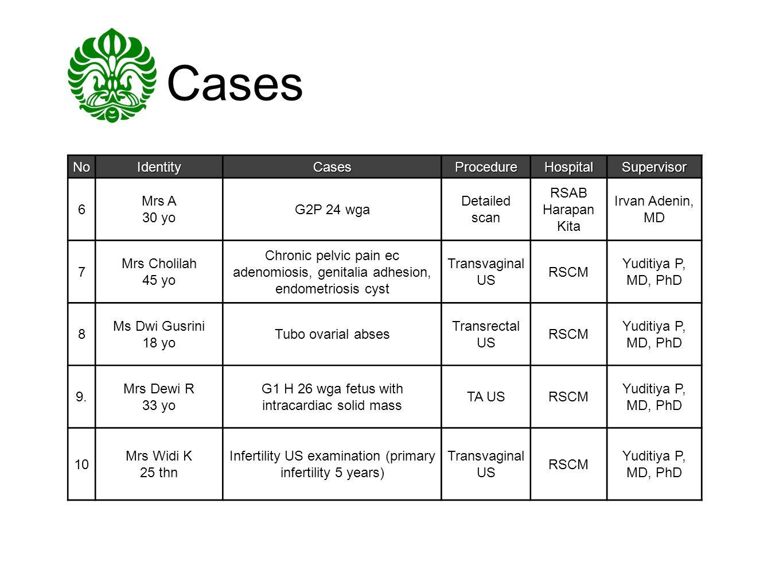 Cases NoIdentityCasesProcedureHospitalSupervisor 6 Mrs A 30 yo G2P 24 wga Detailed scan RSAB Harapan Kita Irvan Adenin, MD 7 Mrs Cholilah 45 yo Chroni