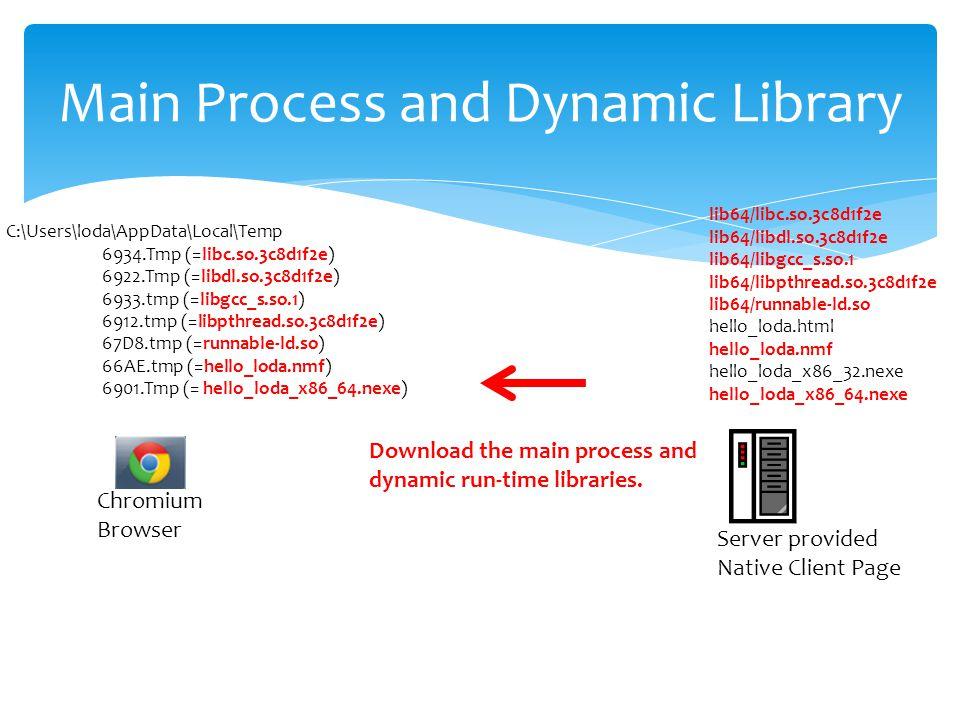 Main Process and Dynamic Library Chromium Browser C:\Users\loda\AppData\Local\Temp 6934.Tmp (=libc.so.3c8d1f2e) 6922.Tmp (=libdl.so.3c8d1f2e) 6933.tmp (=libgcc_s.so.1) 6912.tmp (=libpthread.so.3c8d1f2e) 67D8.tmp (=runnable-ld.so) 66AE.tmp (=hello_loda.nmf) 6901.Tmp (= hello_loda_x86_64.nexe) Server provided Native Client Page lib64/libc.so.3c8d1f2e lib64/libdl.so.3c8d1f2e lib64/libgcc_s.so.1 lib64/libpthread.so.3c8d1f2e lib64/runnable-ld.so hello_loda.html hello_loda.nmf hello_loda_x86_32.nexe hello_loda_x86_64.nexe Download the main process and dynamic run-time libraries.