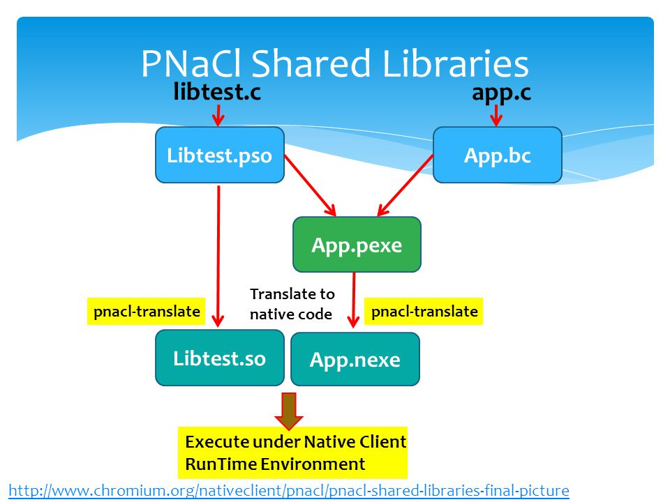 Libtest.pso libtest.c app.c App.bc App.pexe Libtest.so pnacl-translate App.nexe pnacl-translate Translate to native code Execute under Native Client RunTime Environment PNaCl Shared Libraries http://www.chromium.org/nativeclient/pnacl/pnacl-shared-libraries-final-picture