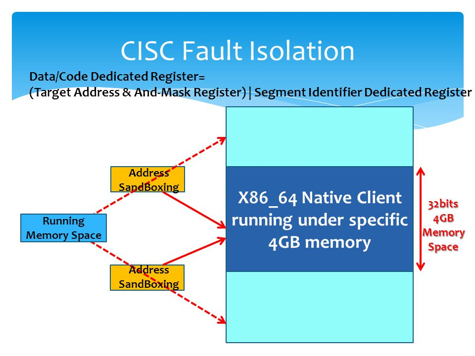 Data/Code Dedicated Register= (Target Address & And-Mask Register) | Segment Identifier Dedicated Register CISC Fault Isolation X86_64 Native Client running under specific 4GB memory Address SandBoxing Address SandBoxing 32bits 4GB Memory Space Running Memory Space