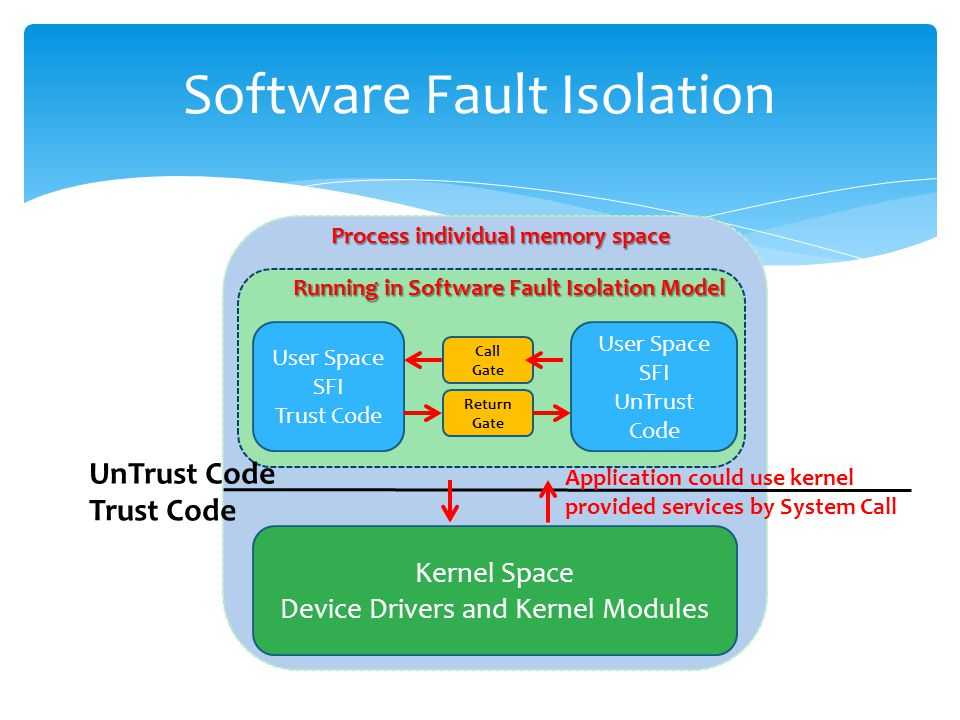 User Space SFI Trust Code Kernel Space Device Drivers and Kernel Modules UnTrust Code Trust Code Application could use kernel provided services by System Call Process individual memory space User Space SFI UnTrust Code Call Gate Return Gate Running in Software Fault Isolation Model Software Fault Isolation