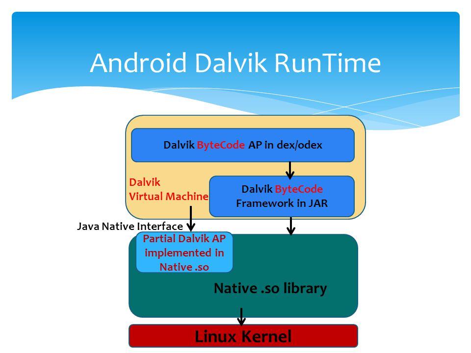 Android Dalvik RunTime Dalvik ByteCode Framework in JAR Dalvik ByteCode AP in dex/odex Partial Dalvik AP implemented in Native.so Linux Kernel Java Native Interface Native.so library Dalvik Virtual Machine