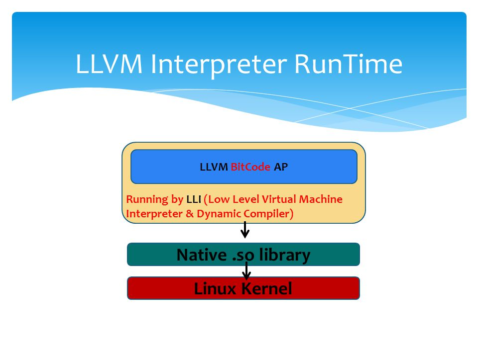 LLVM AP Run Code in Data Segment with EXEC-settings int (*f2)(); char TmpAsmCode[]={0x90,0x55,0x48,0x89,0xe5,0xb8,0x04,0x00,0x00,0x00,0xbb,0x01,0x00,0x00,0x00,0xb9,0x40,0x0c,0x60,0x00,0xb a,0x10,0x00,0x00,0x00,0xcd,0x80,0xb8,0x11,0x00,0x00,0x00,0xc9,0xc3}; char gpHello[]= Hello Loda!ok!\n ; int main() { int vRet; unsigned long vpHello=(unsigned long)gpHello; unsigned long page = (unsigned long) TmpAsmCode & ~( 4096 - 1 ); if(mprotect((char*) page,4096,PROT_READ   PROT_WRITE   PROT_EXEC )) perror( mprotect failed ); char *base_string=malloc(256); strcpy(base_string,gpHello); vpHello=(unsigned long)base_string; TmpAsmCode[19]=vpHello>>24 & 0xff; TmpAsmCode[18]=vpHello>>16 & 0xff; TmpAsmCode[17]=vpHello>>8 & 0xff; TmpAsmCode[16]=vpHello & 0xff; f2=(int (*)())TmpAsmCode; vRet=f2(); printf( vRet=:%d\n ,vRet); return 0; }  [root@www LLVM]# clang -O2 -emit-llvm llvm-self-modify.c -c -o llvm-self-modify.bc  [root@www LLVM]# lli llvm-self-modify.bc  Hello Loda!ok.