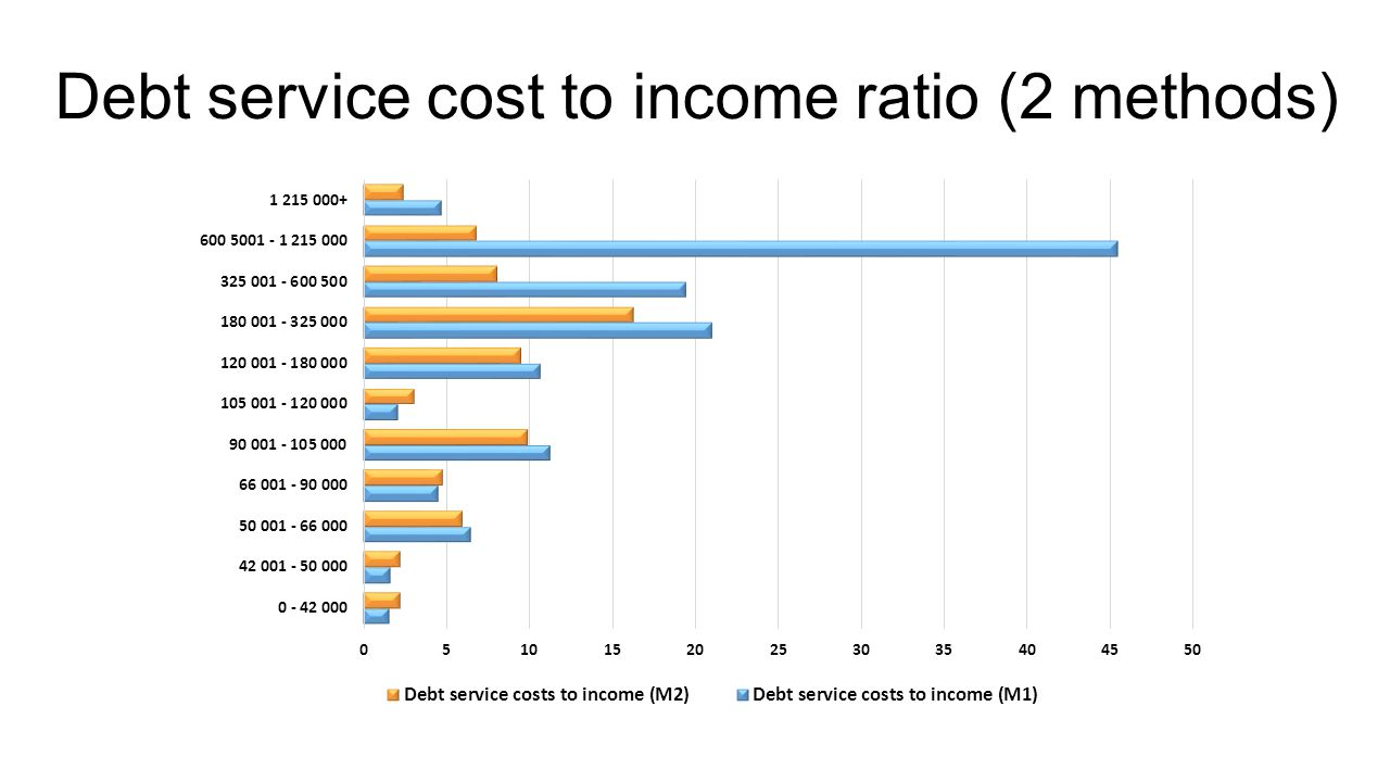 Debt service cost to income ratio (2 methods)