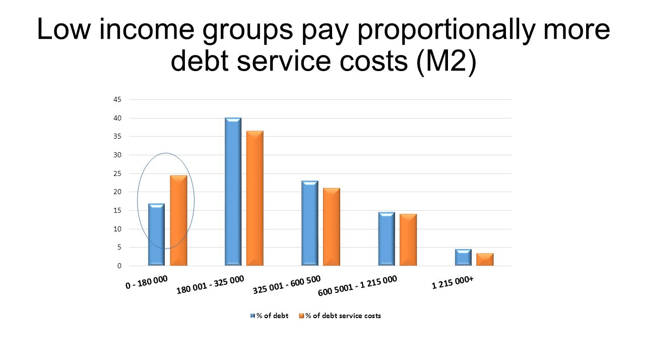 Low income groups pay proportionally more debt service costs (M2)