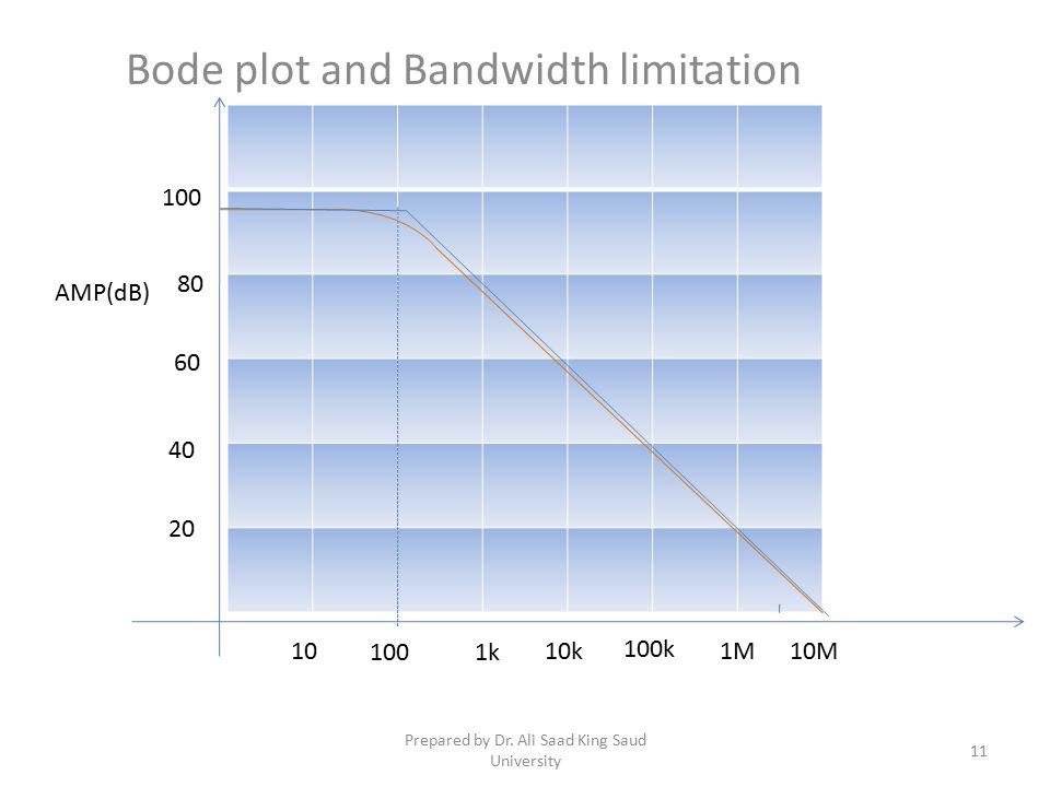 Bode plot and Bandwidth limitation 10 1001k 10k 100k 1M10M 80 60 40 20 100 AMP(dB) 11 Prepared by Dr.
