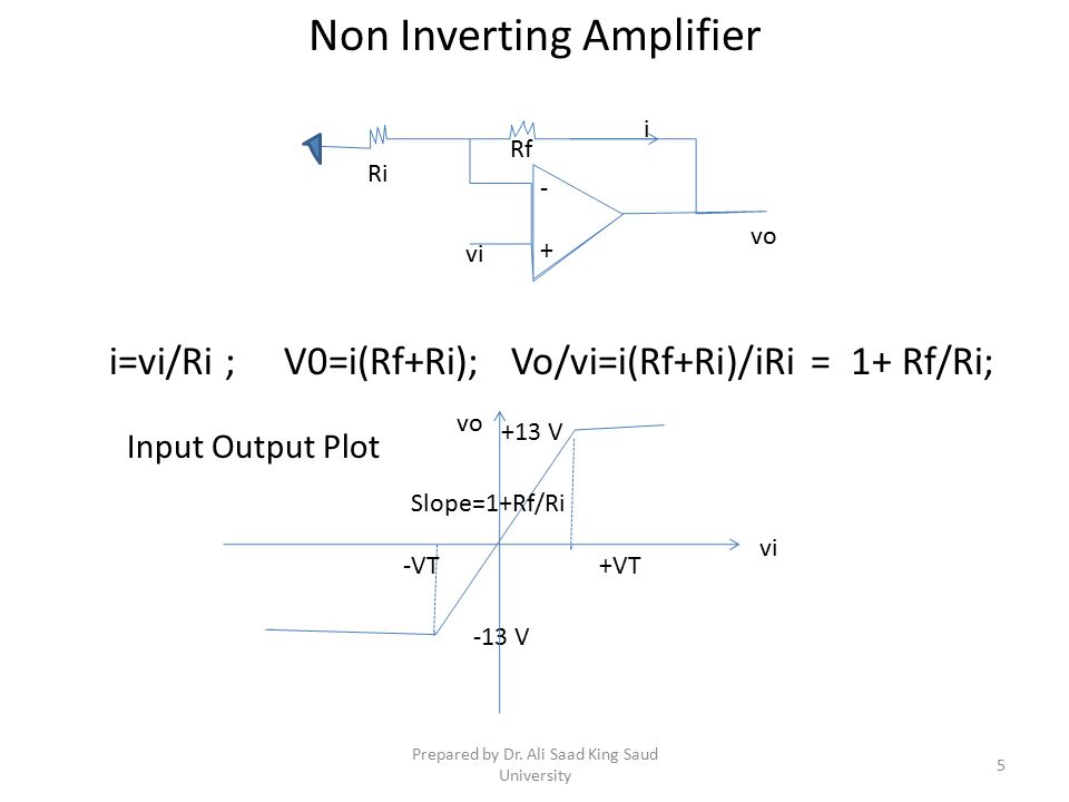 Non Inverting Amplifier i=vi/Ri ; V0=i(Rf+Ri); Vo/vi=i(Rf+Ri)/iRi = 1+ Rf/Ri; -13 V +13 V Slope=1+Rf/Ri +VT-VT vi vo Input Output Plot vi vo Ri Rf - + i 5 Prepared by Dr.