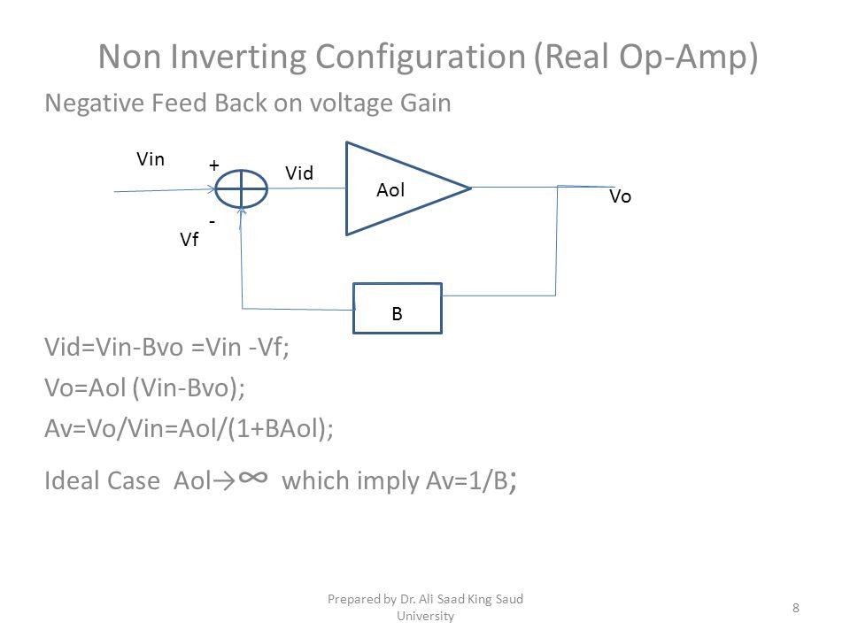 Non Inverting Configuration (Real Op-Amp) Negative Feed Back on voltage Gain Vid=Vin-Bvo =Vin -Vf; Vo=Aol (Vin-Bvo); Av=Vo/Vin=Aol/(1+BAol); Ideal Case Aol→ ∞ which imply Av=1/B ; B Aol - + Vo Vin Vf Vid 8 Prepared by Dr.