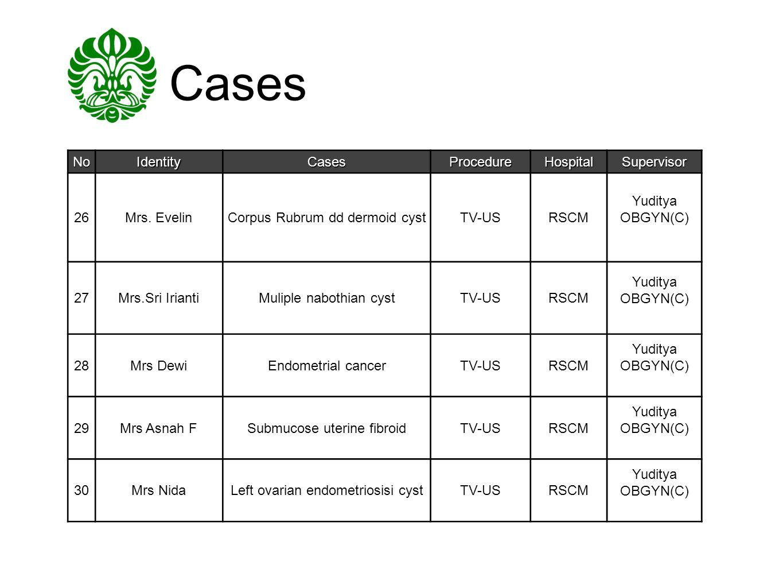 Cases NoIdentityCasesProcedureHospitalSupervisor 26Mrs. EvelinCorpus Rubrum dd dermoid cystTV-USRSCM Yuditya OBGYN(C) 27Mrs.Sri IriantiMuliple nabothi