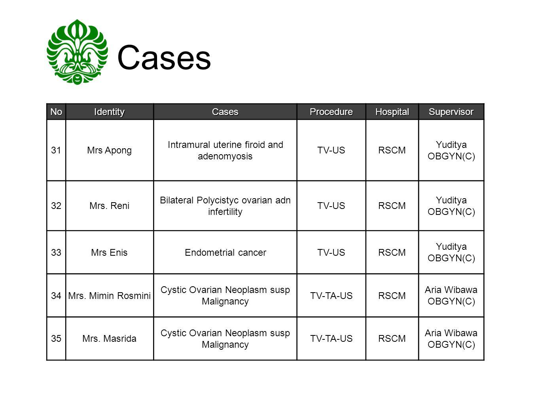 Cases NoIdentityCasesProcedureHospitalSupervisor 31Mrs Apong Intramural uterine firoid and adenomyosis TV-USRSCM Yuditya OBGYN(C) 32Mrs. Reni Bilatera