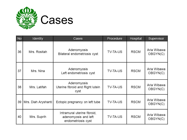 Cases NoIdentityCasesProcedureHospitalSupervisor 36Mrs. Rositah Adenomyosis Bilateral endometriosis cyst TV-TA-USRSCM Aria Wibawa OBGYN(C) 37Mrs. Nina