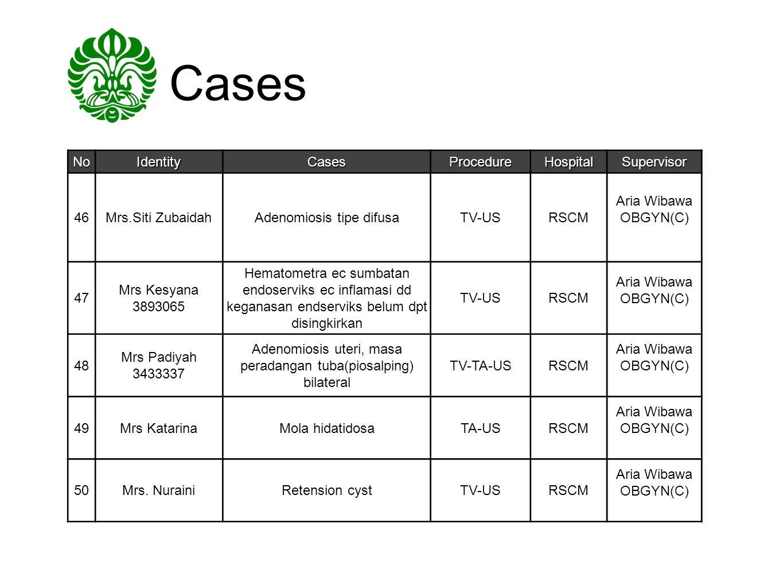 Cases NoIdentityCasesProcedureHospitalSupervisor 46Mrs.Siti ZubaidahAdenomiosis tipe difusaTV-USRSCM Aria Wibawa OBGYN(C) 47 Mrs Kesyana 3893065 Hemat