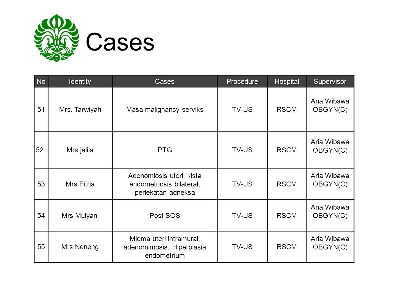 Cases NoIdentityCasesProcedureHospitalSupervisor 51Mrs. TarwiyahMasa malignancy serviksTV-USRSCM Aria Wibawa OBGYN(C) 52Mrs jalilaPTGTV-USRSCM Aria Wi