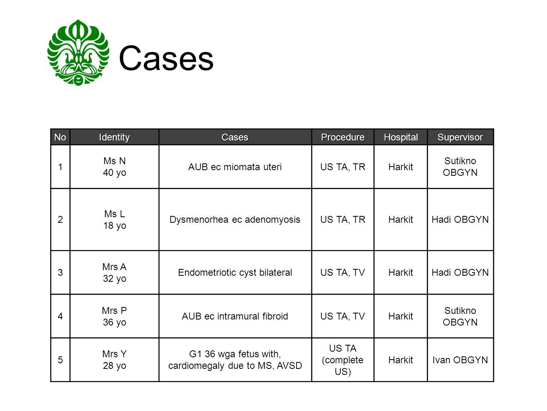 Cases NoIdentityCasesProcedureHospitalSupervisor 1 Ms N 40 yo AUB ec miomata uteriUS TA, TRHarkit Sutikno OBGYN 2 Ms L 18 yo Dysmenorhea ec adenomyosi