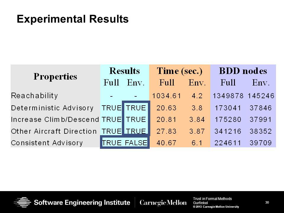 30 Trust in Formal Methods Gurfinkel © 2013 Carnegie Mellon University Experimental Results