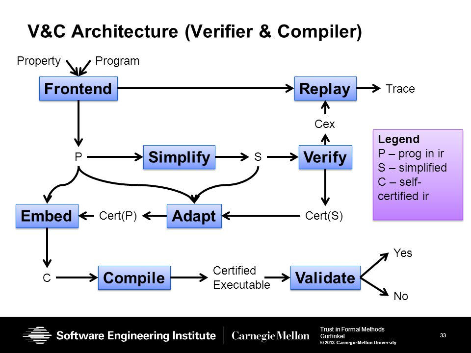 33 Trust in Formal Methods Gurfinkel © 2013 Carnegie Mellon University V&C Architecture (Verifier & Compiler) Frontend ProgramProperty P Simplify S Verify Cex Replay Trace Cert(S) Adapt Cert(P) Embed C Compile Validate Certified Executable Yes No Legend P – prog in ir S – simplified C – self- certified ir Legend P – prog in ir S – simplified C – self- certified ir