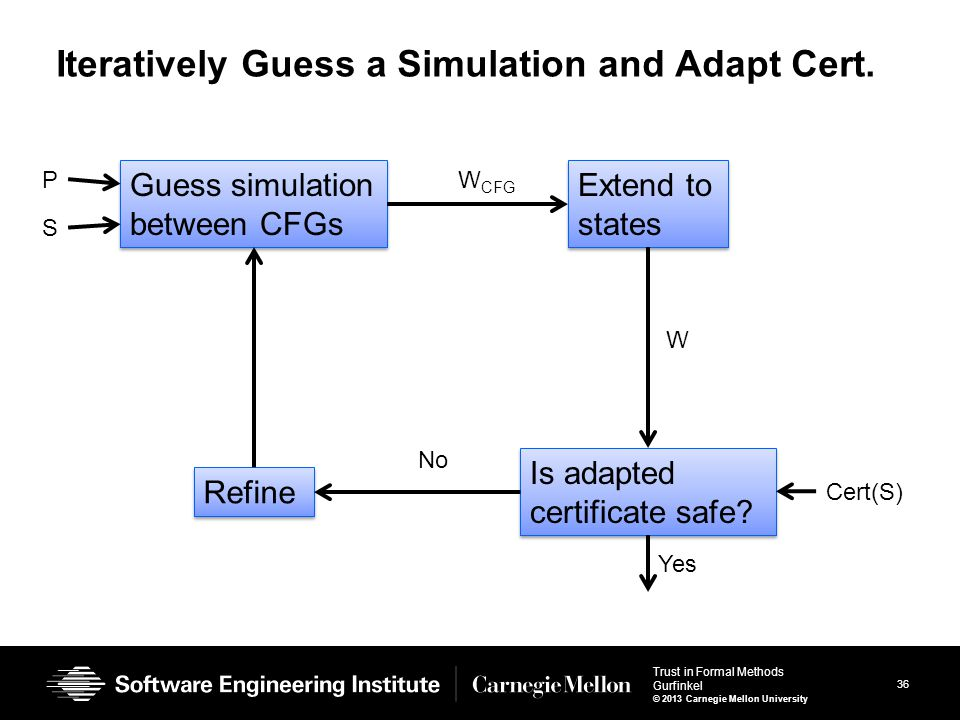 36 Trust in Formal Methods Gurfinkel © 2013 Carnegie Mellon University Iteratively Guess a Simulation and Adapt Cert.