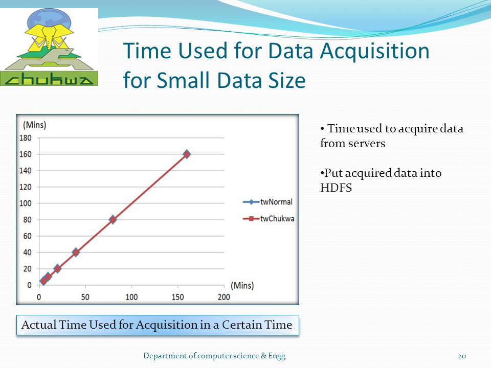 Time Used for Data Acquisition for Small Data Size Department of computer science & Engg20 Actual Time Used for Acquisition in a Certain Time Time use