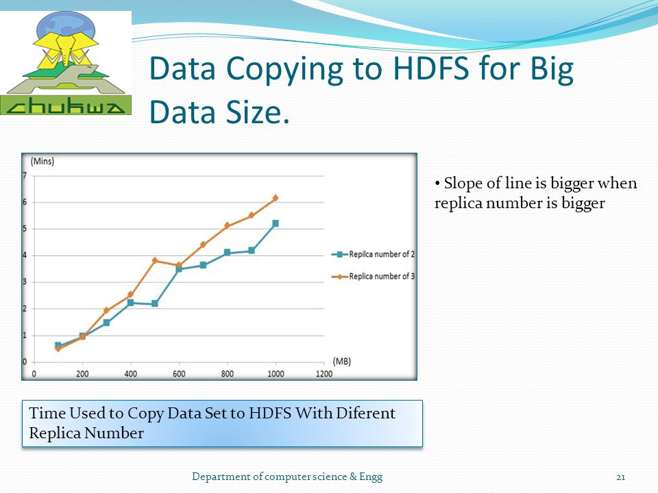 Data Copying to HDFS for Big Data Size. Department of computer science & Engg21 Time Used to Copy Data Set to HDFS With Diferent Replica Number Slope