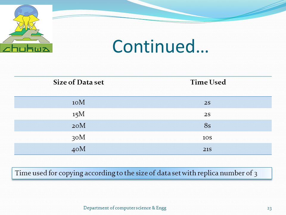 Continued… Size of Data set Time Used 10M2s 15M2s 20M8s 30M10s 40M21s Department of computer science & Engg23 Time used for copying according to the s