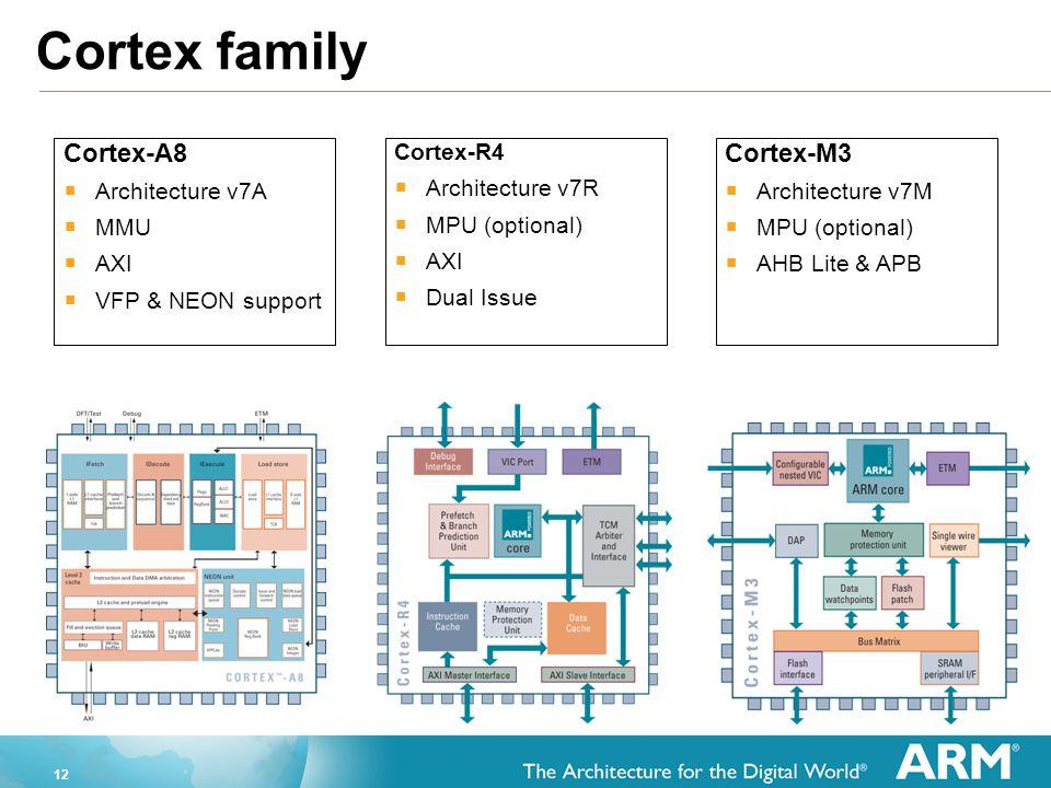 12 Cortex family Cortex-A8  Architecture v7A  MMU  AXI  VFP & NEON support Cortex-R4  Architecture v7R  MPU (optional)  AXI  Dual Issue Cortex