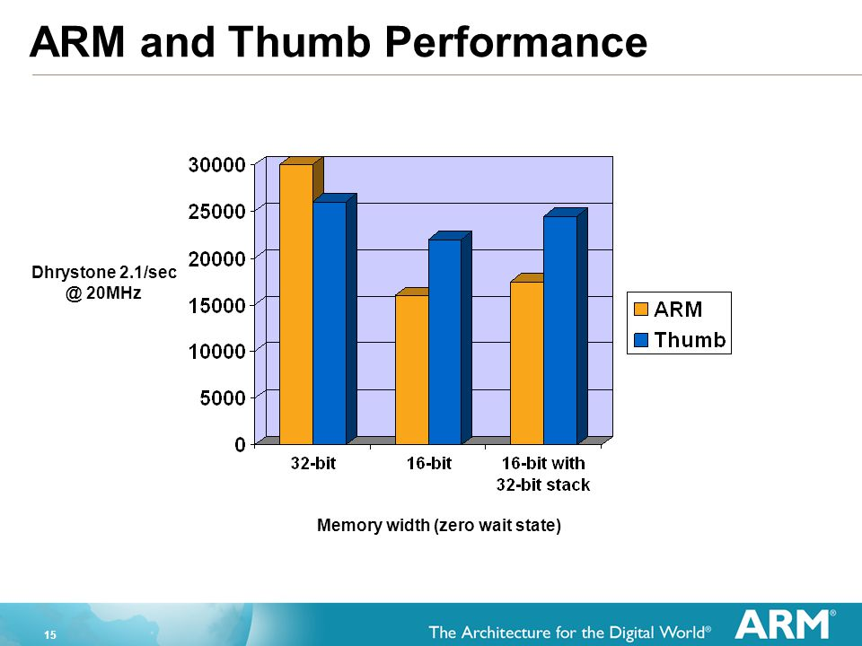 15 ARM and Thumb Performance Memory width (zero wait state) Dhrystone 2.1/sec @ 20MHz