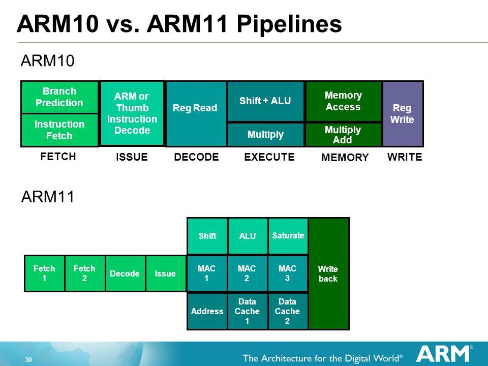 30 ARM10 vs. ARM11 Pipelines ARM11 Fetch 1 Fetch 2 DecodeIssueShiftALU Saturate Write back MAC 1 MAC 2 MAC 3 Address Data Cache 1 Data Cache 2 Shift +