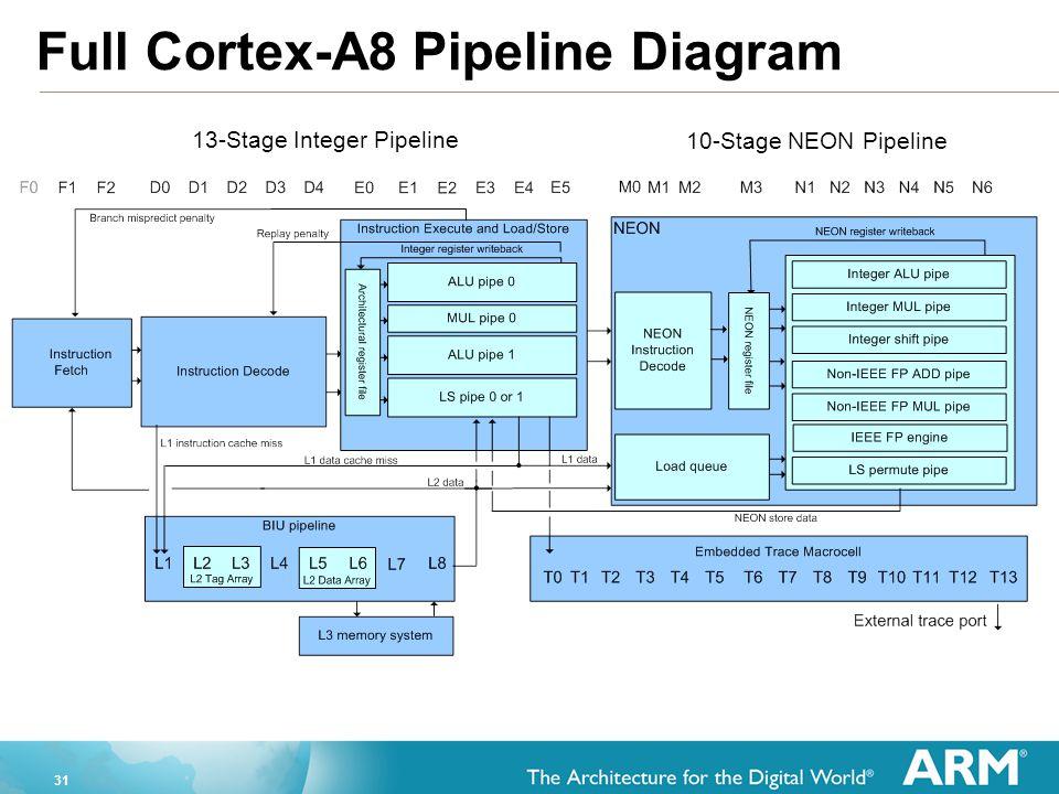 31 Full Cortex-A8 Pipeline Diagram 13-Stage Integer Pipeline 10-Stage NEON Pipeline