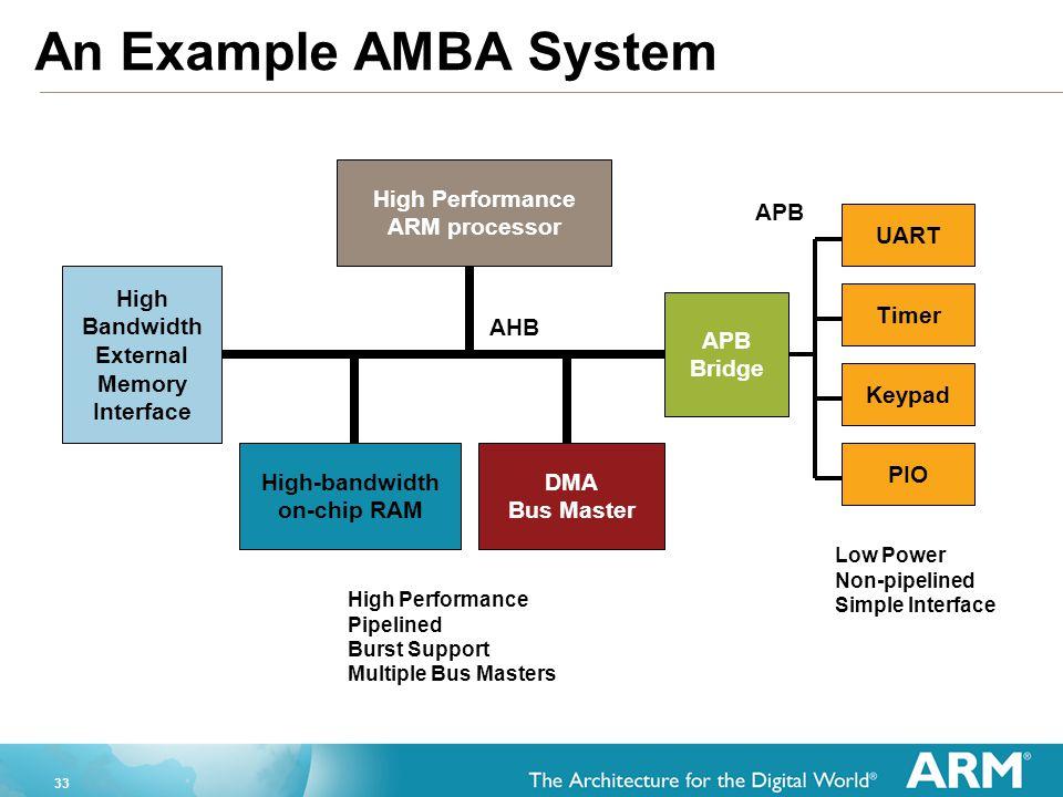 33 High Performance ARM processor High-bandwidth on-chip RAM High Bandwidth External Memory Interface DMA Bus Master APB Bridge KeypadUARTPIOTimer AHB