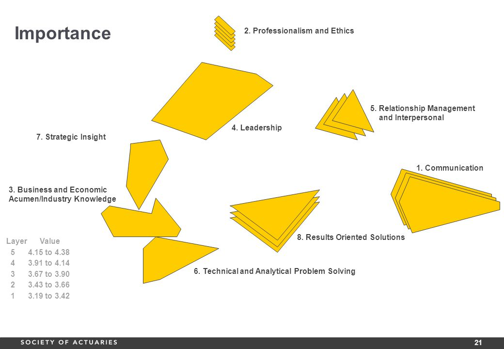 21 1. Communication 2. Professionalism and Ethics 3.