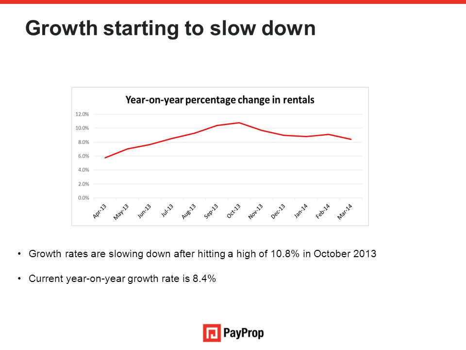 Growth starting to slow down Growth rates are slowing down after hitting a high of 10.8% in October 2013 Current year-on-year growth rate is 8.4%