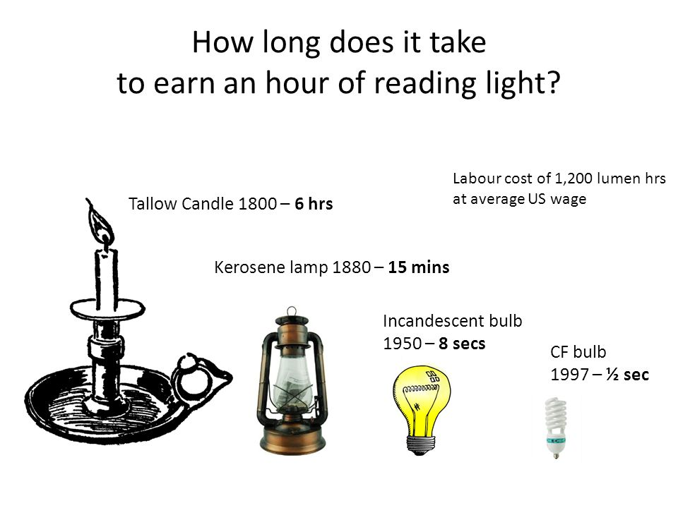 How long does it take to earn an hour of reading light? Tallow Candle 1800 – 6 hrs Kerosene lamp 1880 – 15 mins Labour cost of 1,200 lumen hrs at aver