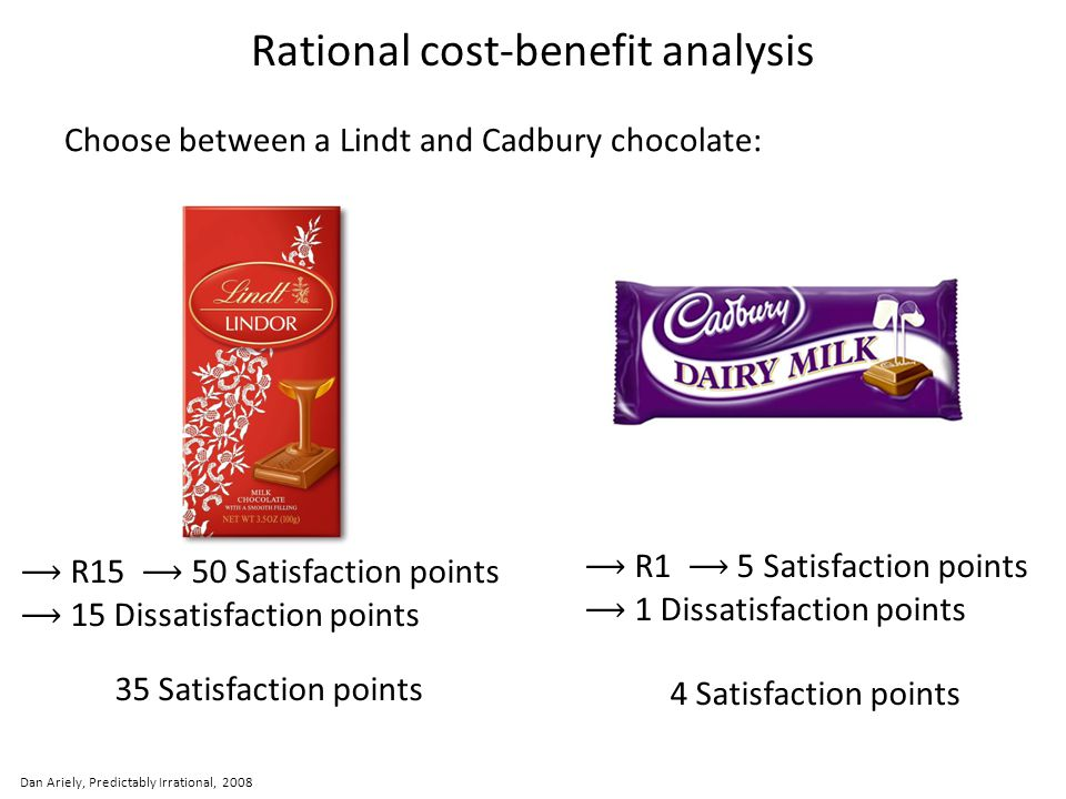 Rational cost-benefit analysis Choose between a Lindt and Cadbury chocolate: Dan Ariely, Predictably Irrational, 2008 R15 50 Satisfaction points 15 Di